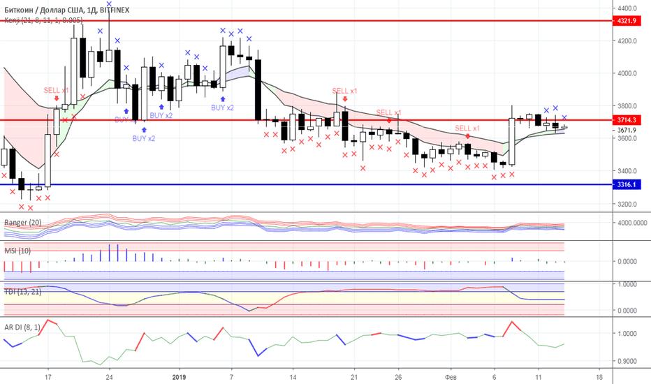 BTCUSD: Диапазонная торговля: рынок криптовалют на 14.02.2019 года