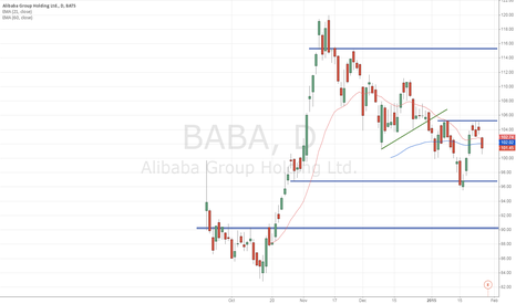 BABA: Levels for Alibaba