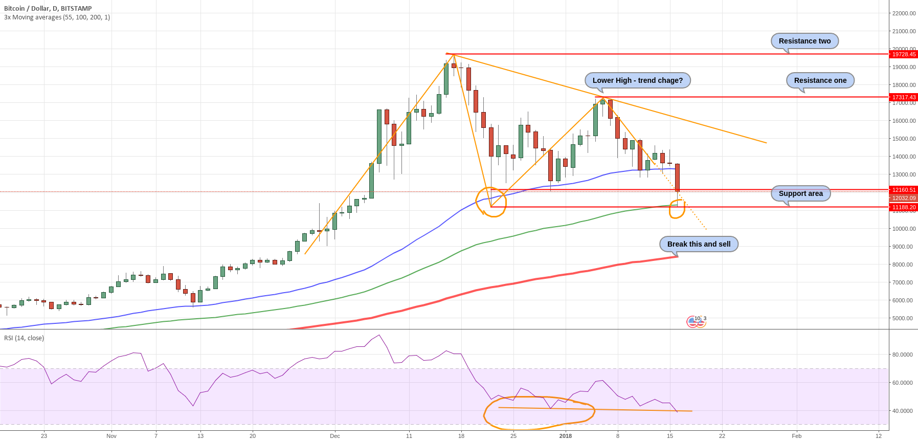 BTC found resistance with congestion, possible range scenario.