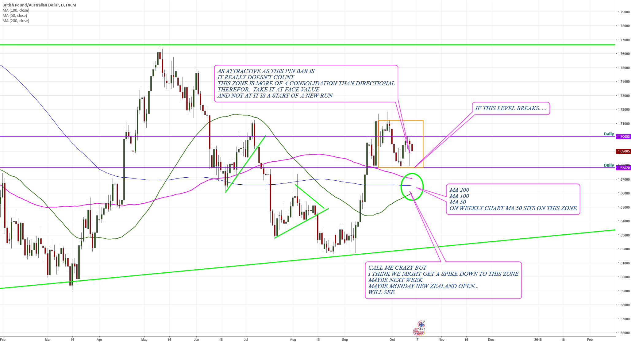 GBP/AUD 2nd look