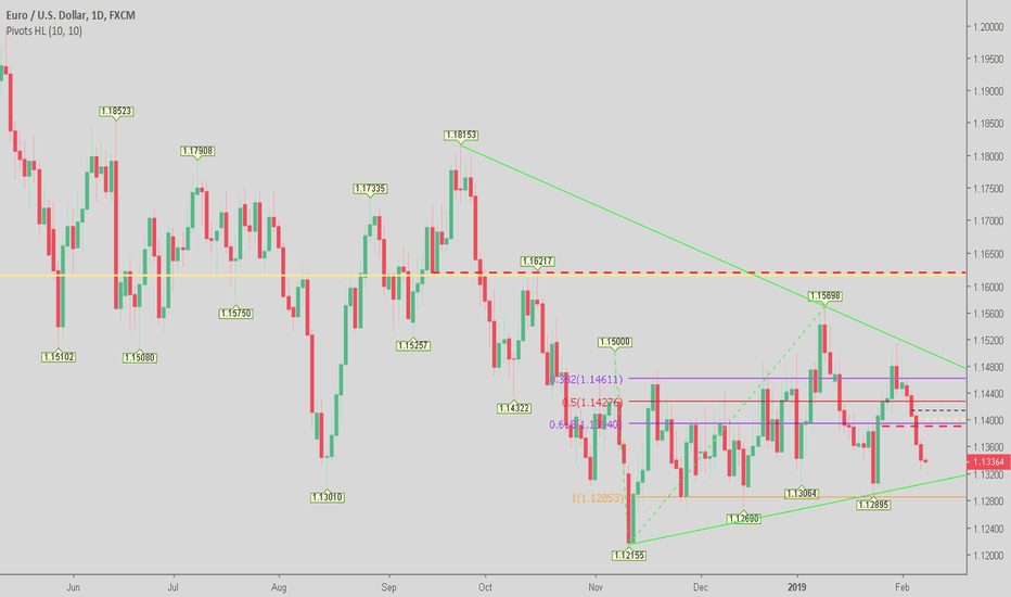 EURUSD: To Reach the Support