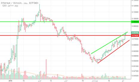 ETHBTC: XRP / BTC