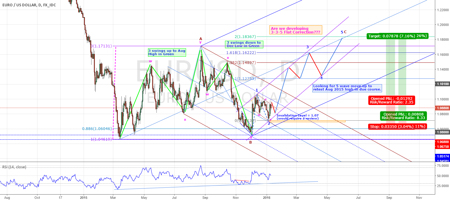 EURUSD - COULD RESUME IT'S BULLISH CYCLE