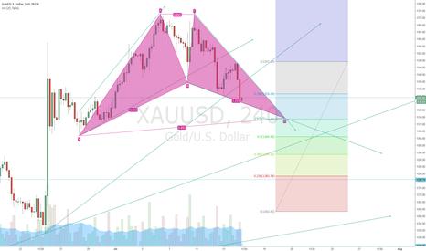 XAUUSD: Short to 1315
