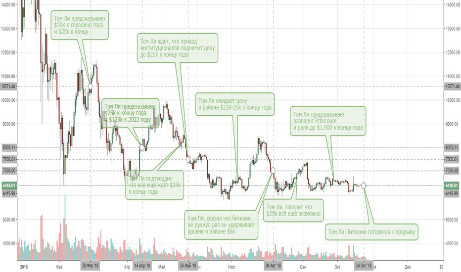 BTCUSD: Прогнозы Тома Ли на графике Биткоина