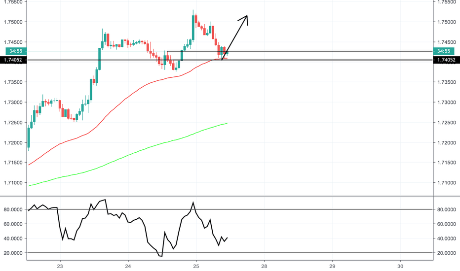 GBPCAD: GBPCAD Intraday Long