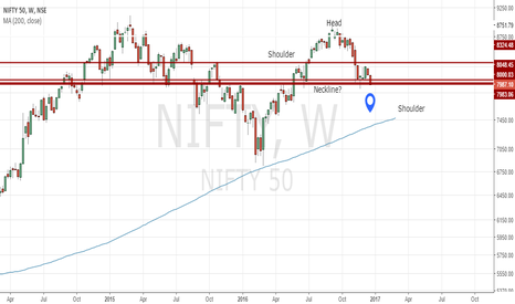 NIFTY: Nifty forming H&S on longer time frame