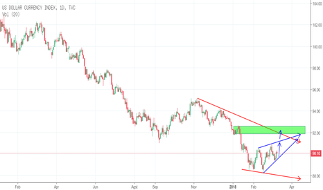 DXY: index dollar tf d1