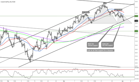 USOIL: Oil H&S Top, but look at all the support