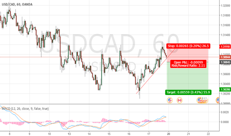 USDCAD: Waiting short shoot