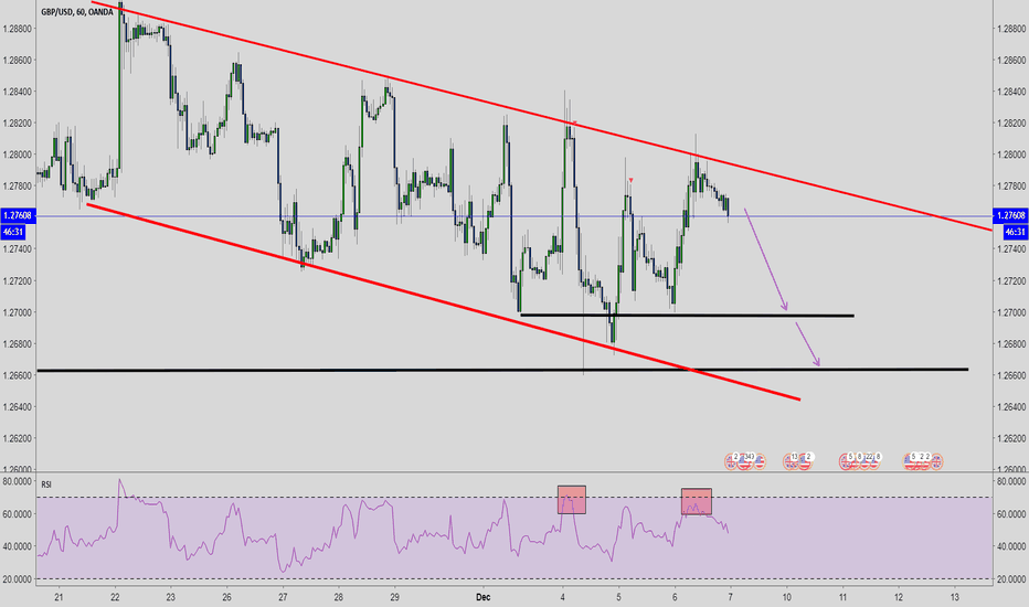 GBPUSD: GBP/USD Respects Channel Structure, Scalp Again