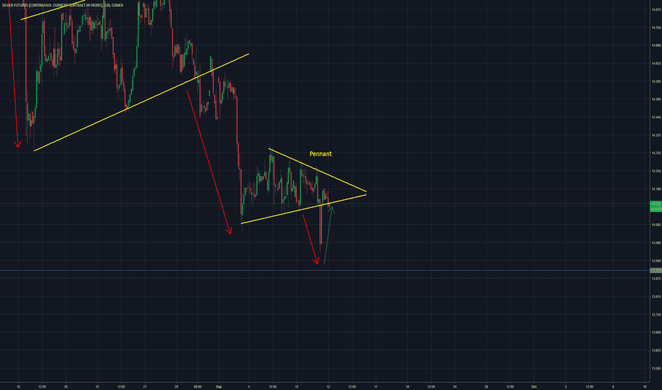 Si1 Charts And Quotes Tradingview
