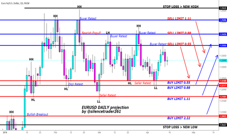 EURUSD: EURUSD Currencies Daily swing projection (15.04.2018)