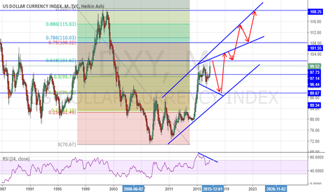 DXY: DXY Long term