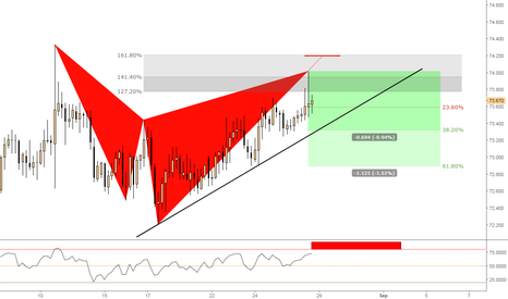 NZDJPY: (4h) Bearish Shark @ Extensions - Waiting Overbought