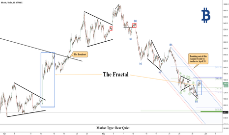 BTCUSD: Bitcoin (BTC): Fractal Trading - Mid April Revisited