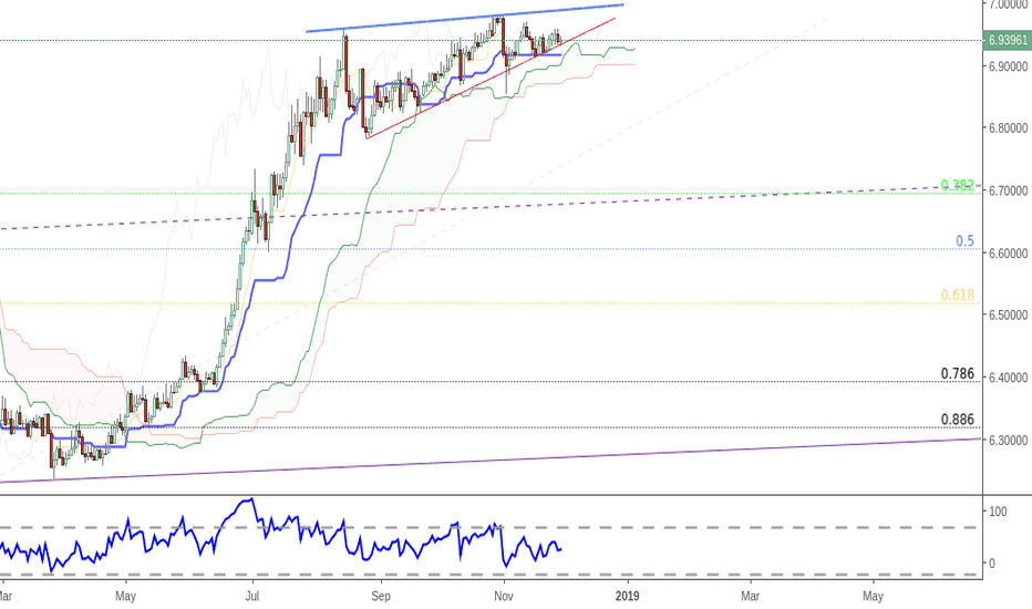 USDCNH: usdcnh - wedge in play