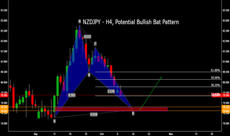 NZDJPY: NZDJPY - H4, Potential Bullish Bat Pattern