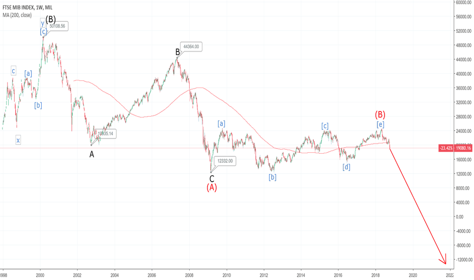 FTSEMIB: In Desperate Need of 'The Prince'
