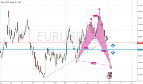 EURUSD: Shark bullish