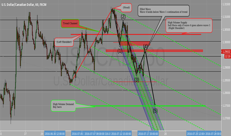 USDCAD: Elliot Wave, Head and Shoulder, Supply and Demand,Fibonnaci lvls