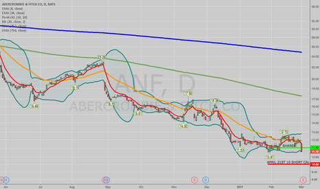 """ANF: OPENING: ANF """"MONIED"""" COVERED CALL"""