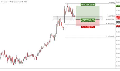NZDJPY: Understanding 1234 Structure Trading