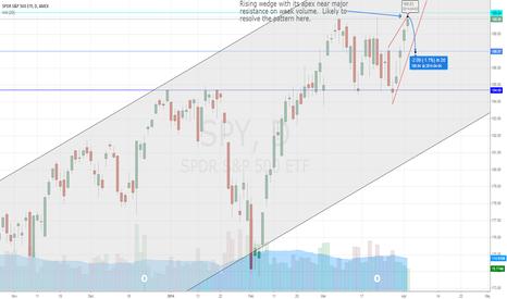 SPY: SPY - short term bear on rising wedge