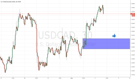 USDCAD: continuation demand at usdcad