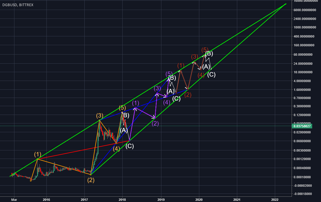 DGB Price Trajectory Into the Year 2020