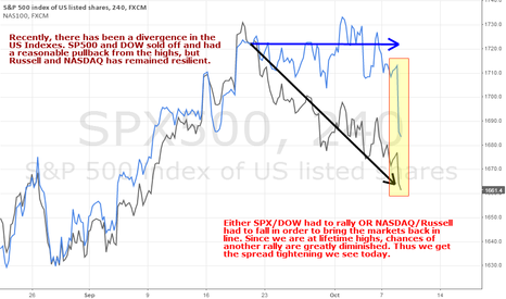 SPX500: US Indexes converging