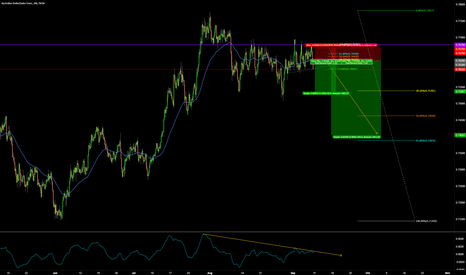AUDCHF: AUDCHF SELL THE BREAKOUT