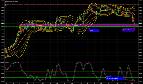 GC1!: NFP - How Will Gold React to Non Farm Payroll?