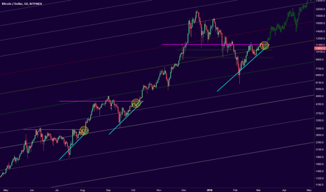 BTCUSD: Fractals going over and over...