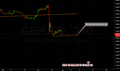 GBPUSD: GBP/USD SELL SETUP