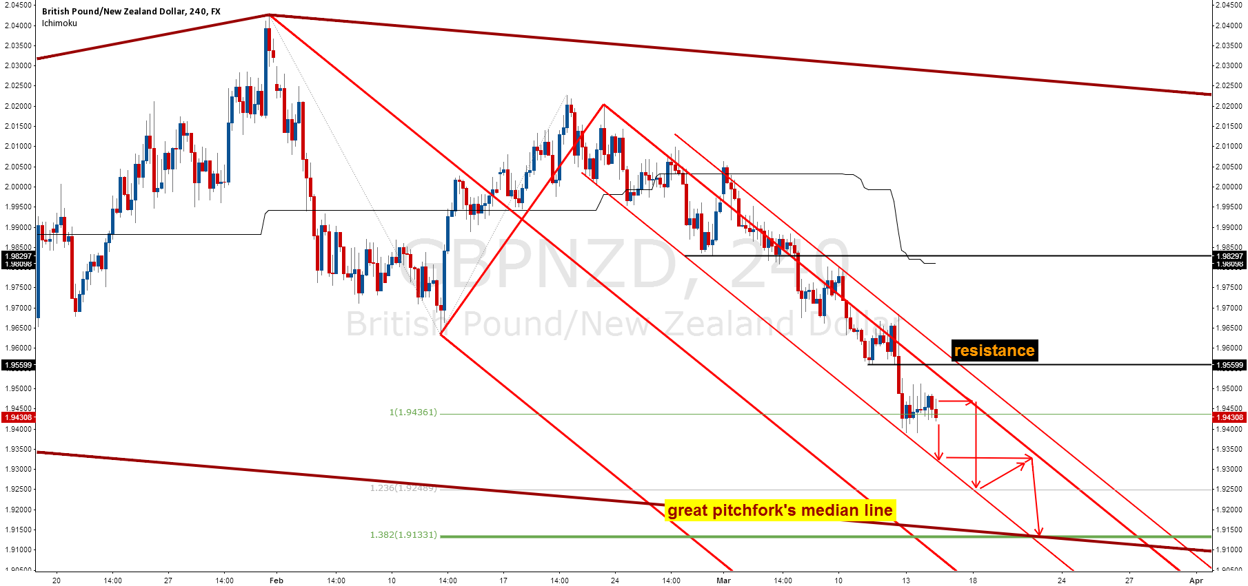 GBPNZD Heading For the Grand Median Line