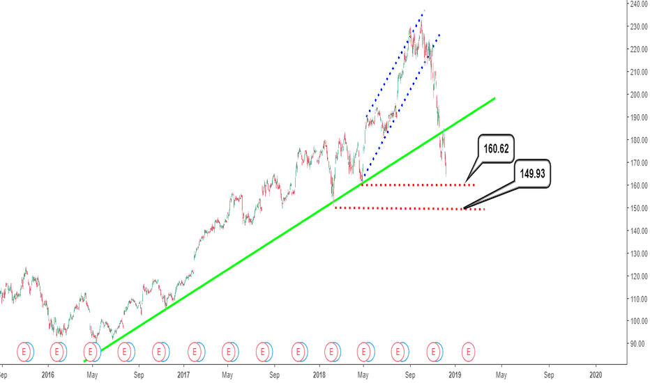 AAPL: Apple stock analysis: Daily timeframe