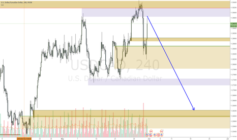 USDCAD: USDCAD nice stop hunt short opportunity