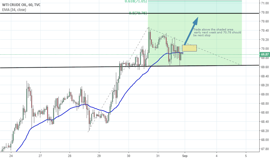 USOIL: IDEA- LONG WTI