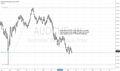 AUDCHF: AUDCHF Testing Major Levels