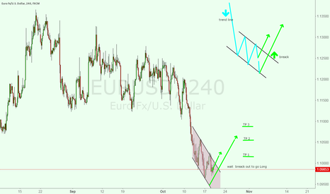 EURUSD: EUR USD will Long now or later