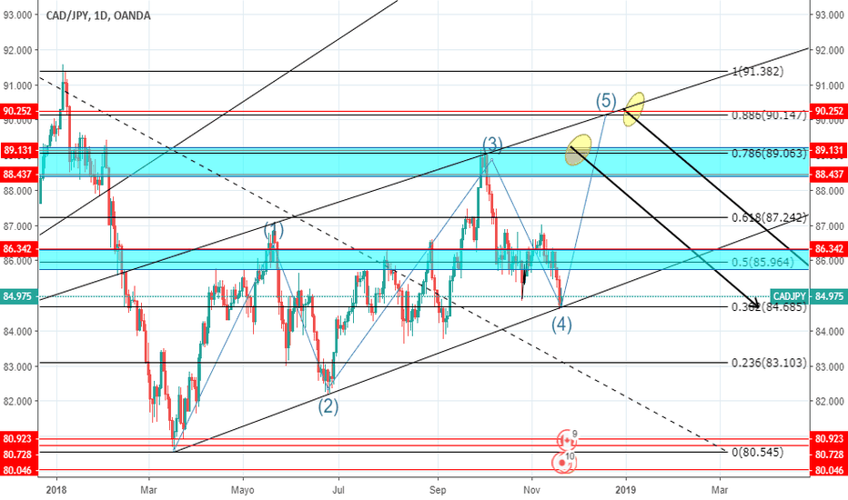 CADJPY: CADJPY LARGO Y DESPUES CORTO