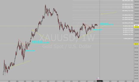 XAUUSD: Long Gold.  Possible scenario.
