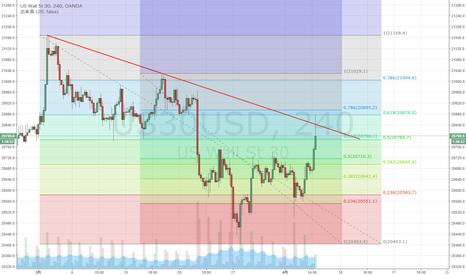 US30USD: NYダウ 下落61.8%戻しまで上昇