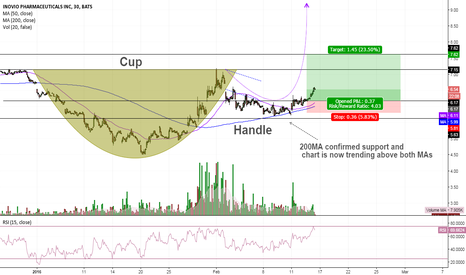 INO: $INO - Cup and Handle formation more and more clear.