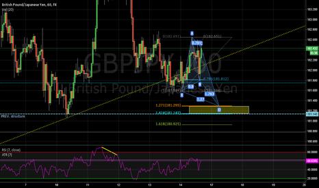 GBPJPY: Bullish CYPHER GBP/JPY 60