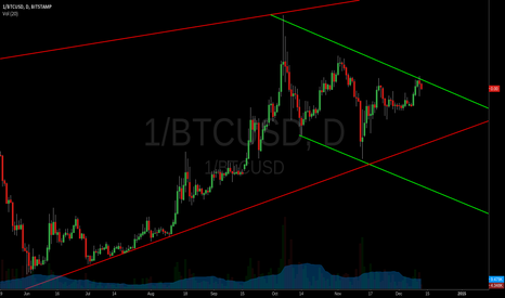 1/BTCUSD: Bitcoin inverted daily