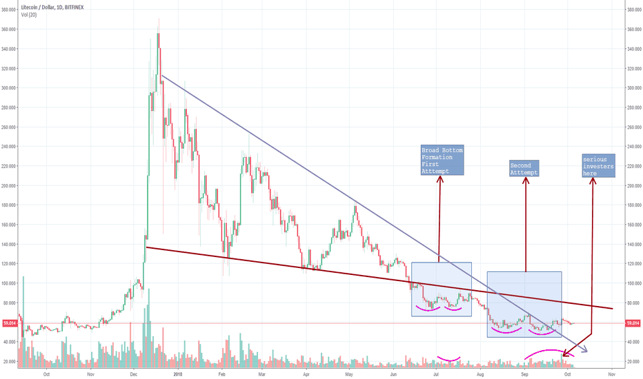 LTCUSD: LTC has bottomed out. Next target 75$