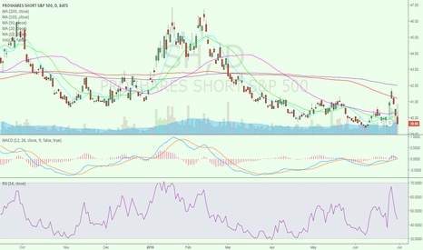 SH: SHORT S$&P