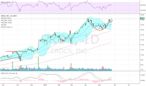 CROX: Flip flop weather and a Cup and Handle sitting at 5yr highs